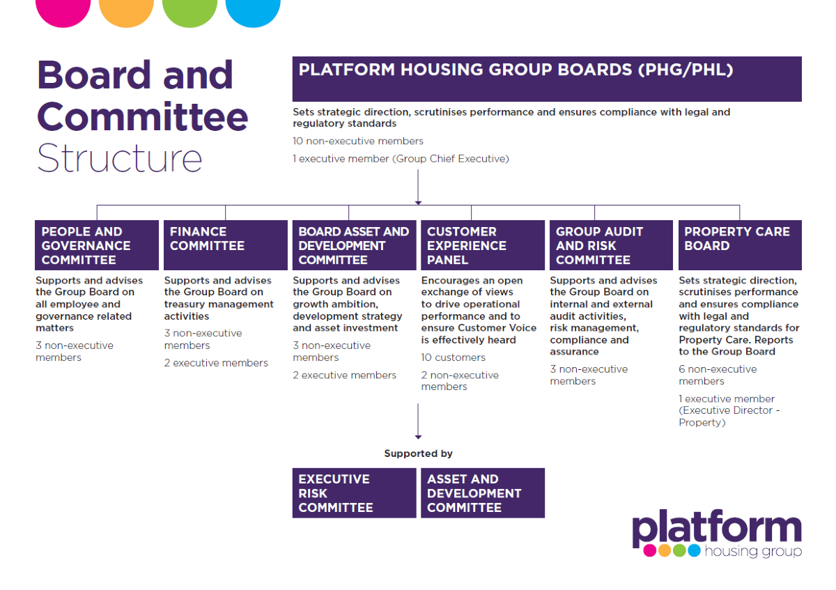 Click here to download a copy of our Board and Committee Structure (June 2020)